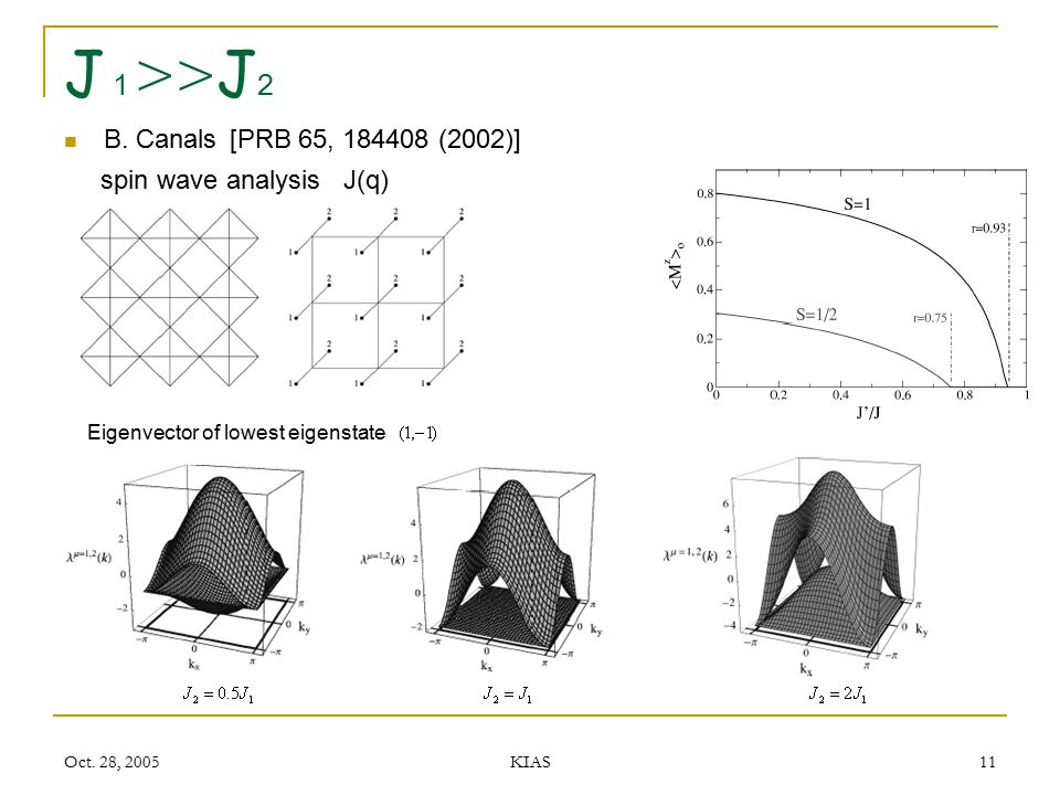 J1>>J2 B. Canals [PRB 65, 184408 (2002)] spin wave analysis J(q)